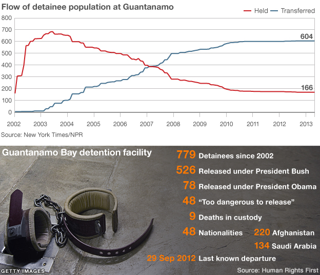 Guantanamo in numbers