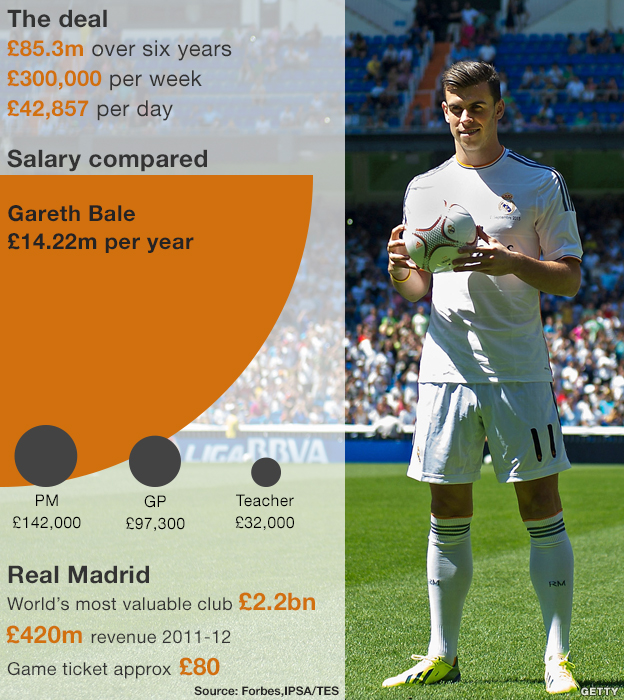 Gareth Bale's contract: £85.3m over six years; £300,000 a week; £42,857 per day; £14.22m per year