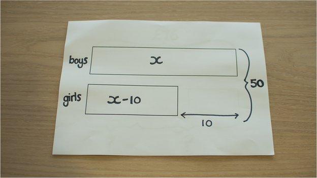 Algebra bar model
