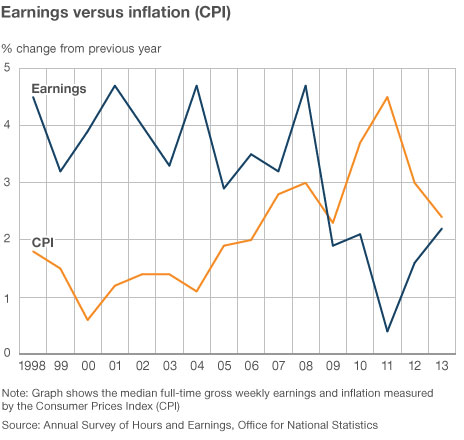 Chart comparing earnings and inflation