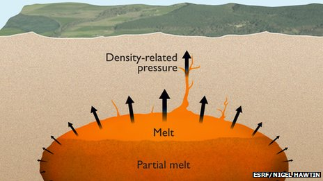 The magma chamber of a supervolcano with partially molten magma at the top. The pressure from the buoyancy is sufficient to initiate cracks in the Earth's crust in which the magma can penetrate.
