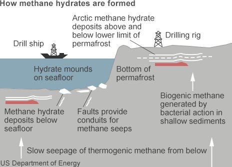 How methane hydrate is formed
