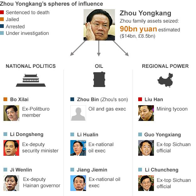 BBC graphic showing Zhou Yongkang's sphere of influence