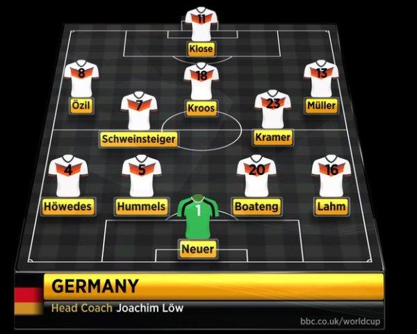 Starting XI Jerman