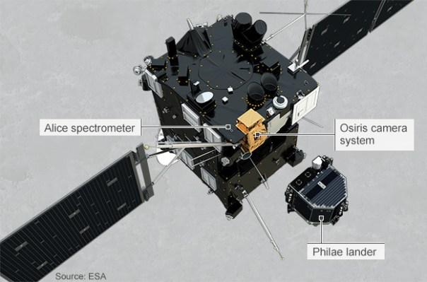 Sonda Philae fica sem bateria após pousar no cometa 67P 1