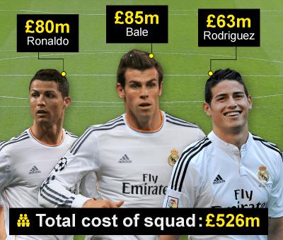 Ronaldo, Bale and Rodriguez