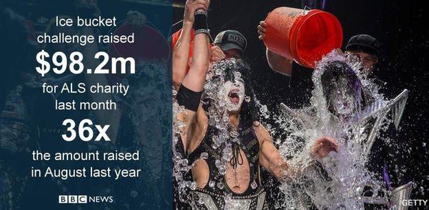 Ice Bucket Challenge figures raised for ALS