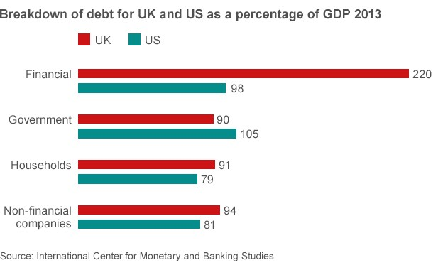 UK, US debt breakdown chart