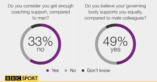 Graphic showing 33% of sportswomen say they do not receive equal coaching support compared to men