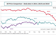 Oil Price and Inflation – Rupture