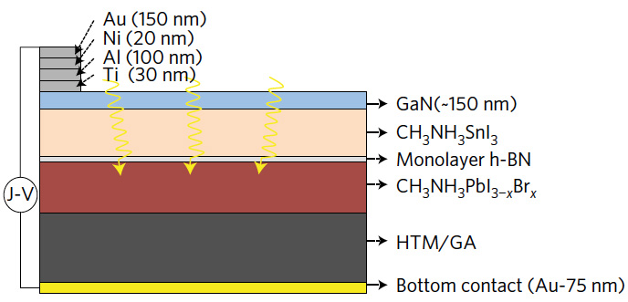 cross section of solar cell material