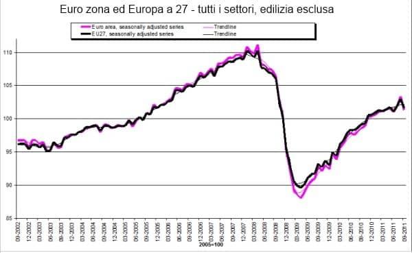 grafico_eurostat1