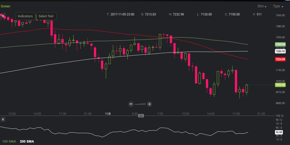 Markets Update: Bitcoin Price Free-Falls After Breaching New Highs