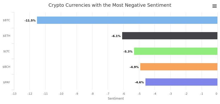 Trend Analysis Reveals the Most Loved and Hated Cryptocurrencies