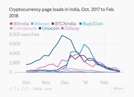 インドはBitcoinを越えてEthereumを探します