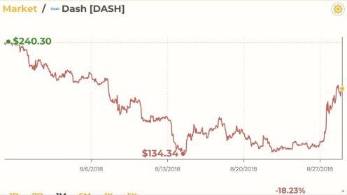 Venezuela Loves Dash: Altcoin Surges 30% on Adoption Push