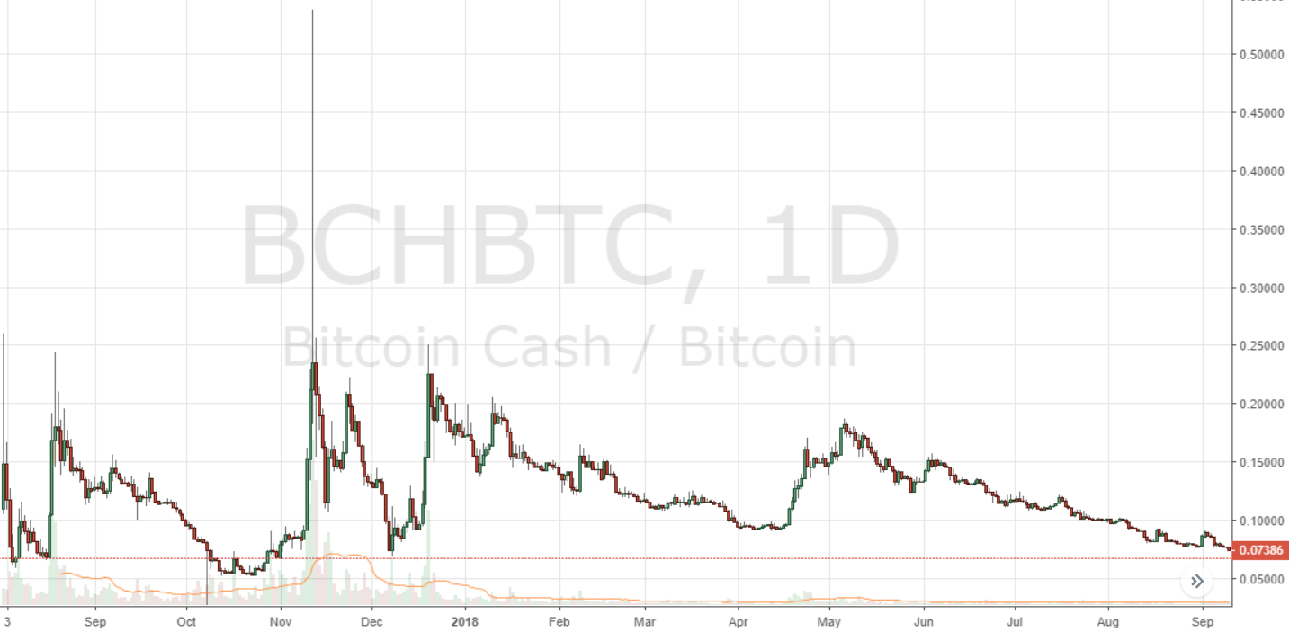 Bitcoin 2 Inkstarhalotattoomachinediagrams Bch Is Currently The 4th Ranked Cryptocurrency Market By Capitalization With Roughly 735 Billion