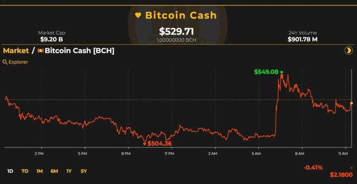 市場のアップデート:Bitcoinのキャッシュ価格ラリーは暴落しますが、取引量は急激に増加します