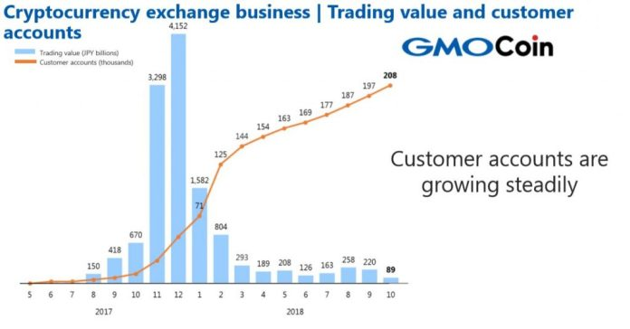 GMO Internet Reports Cryptocurrency Exchange Profit Rose Over 34% in Q3 2018