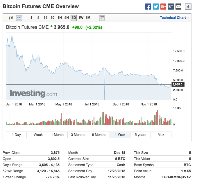 How Have Bitcoin Futures Performed One Year On?