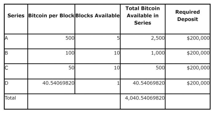 US Government Auctioning off Bitcoins Worth $37 Million in 2 Weeks