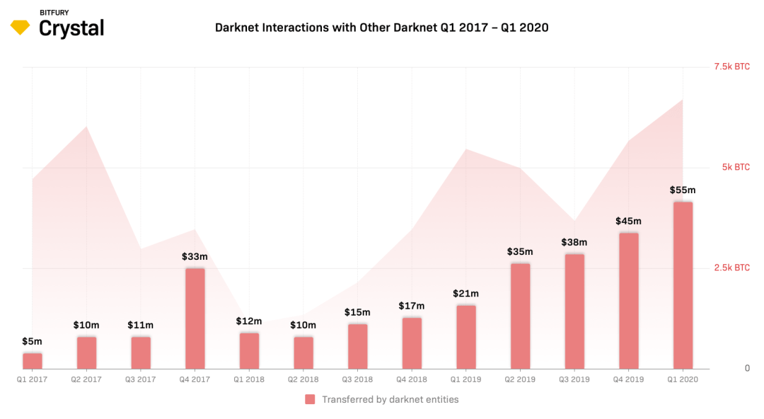 Darknet Bitcoin Use Jumps 65% to Over $400 Million in First Quarter