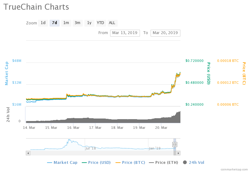 Up & Down: BTCP and ABBC Plummet Amid Controversy