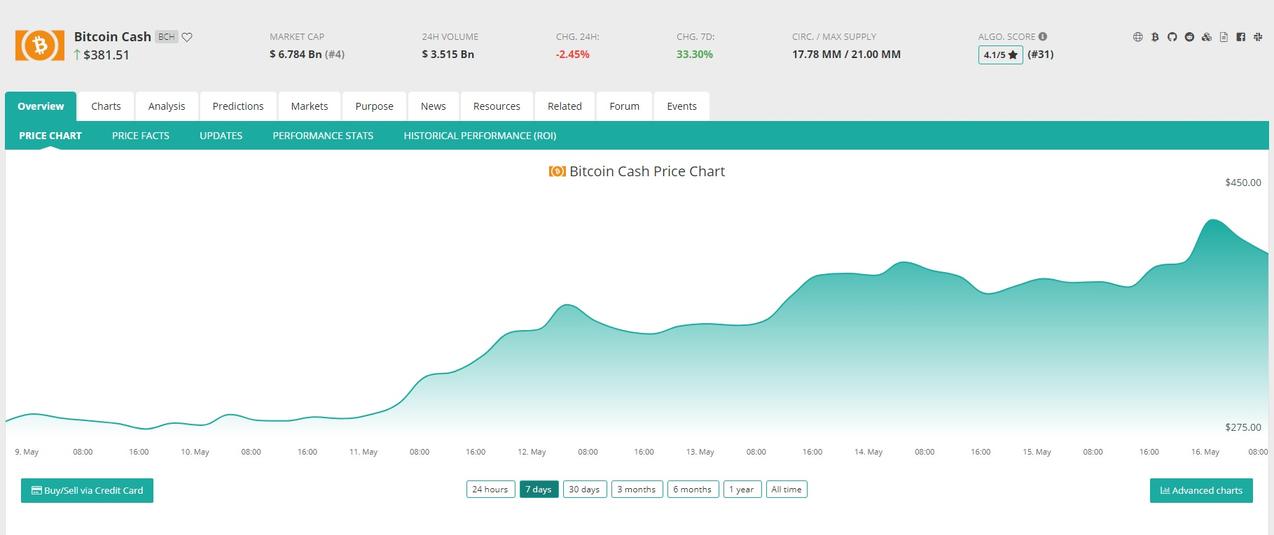Coincheckup Aggregator Makes It Easier to Analyze the Crypto Market