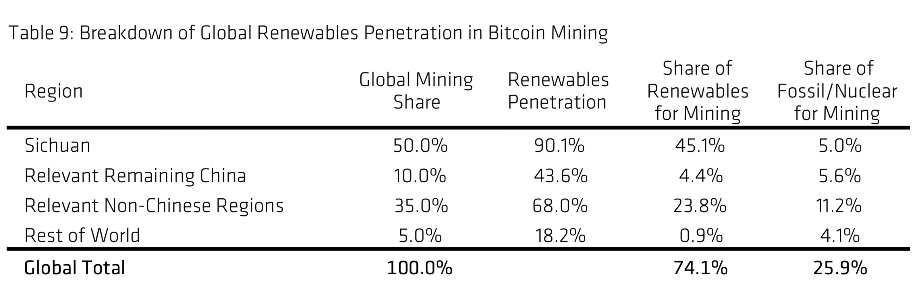 74% of the World's Bitcoin Mining Operations Driven by Renewable Energy Says Report