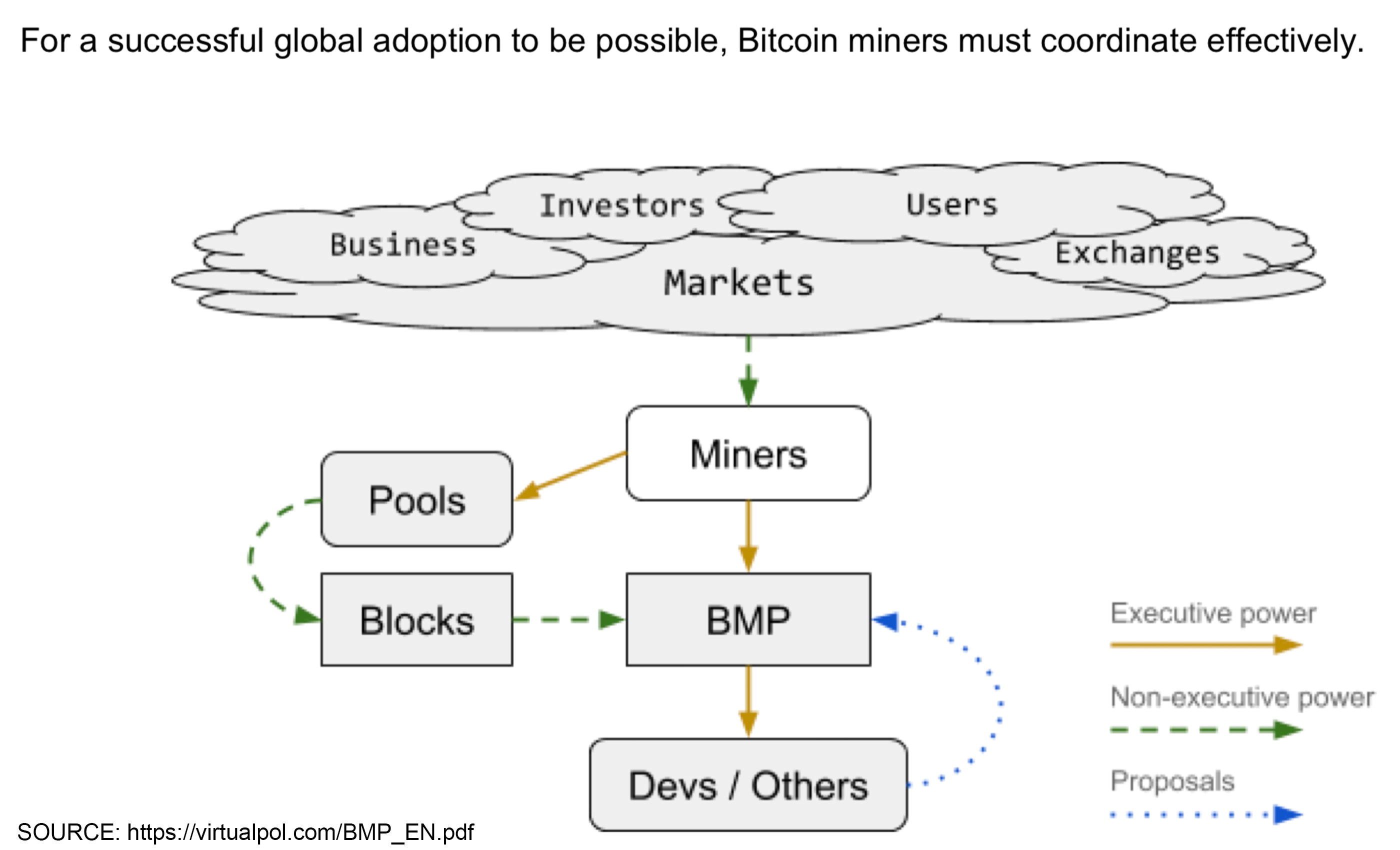 Confronting Bitcoin Network Issues Using Nakamoto Consensus and a Mining Parliament