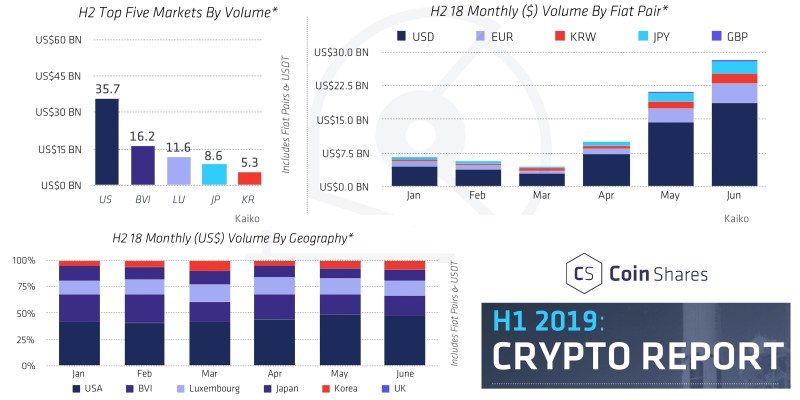 Research Reports Show Positive Crypto Industry Growth in H1 2019