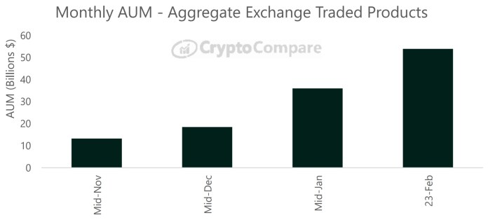Institutional Investors Pile Into Crypto Exchange-Traded Products: Managed Assets Rise to $44 Billion This Month