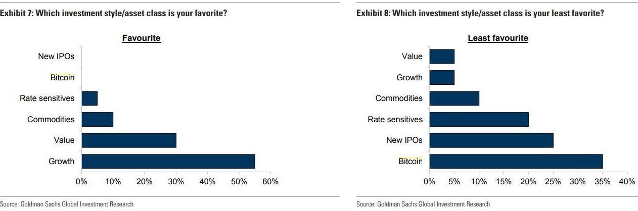 Encuesta de Goldman Sachs: los CIO dicen que Bitcoin es su inversión menos preferida