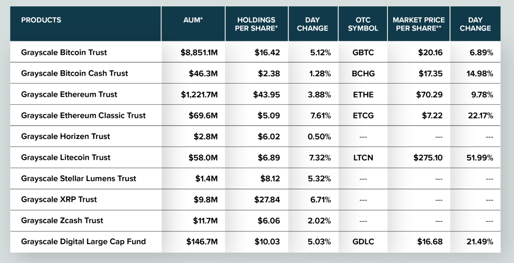 Grayscale Surpasses $10 Billion in Crypto Under Management With Over 500,000 BTC in Bitcoin Trust