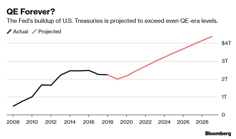 The Fed Plans to Inject $60 Billion per Month Into the Economy