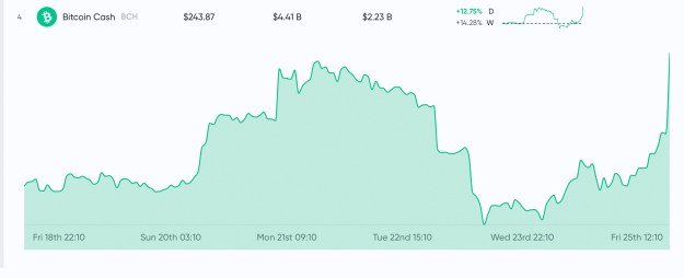 Market Update: Crypto Prices Spike Significantly In a Matter of Minutes