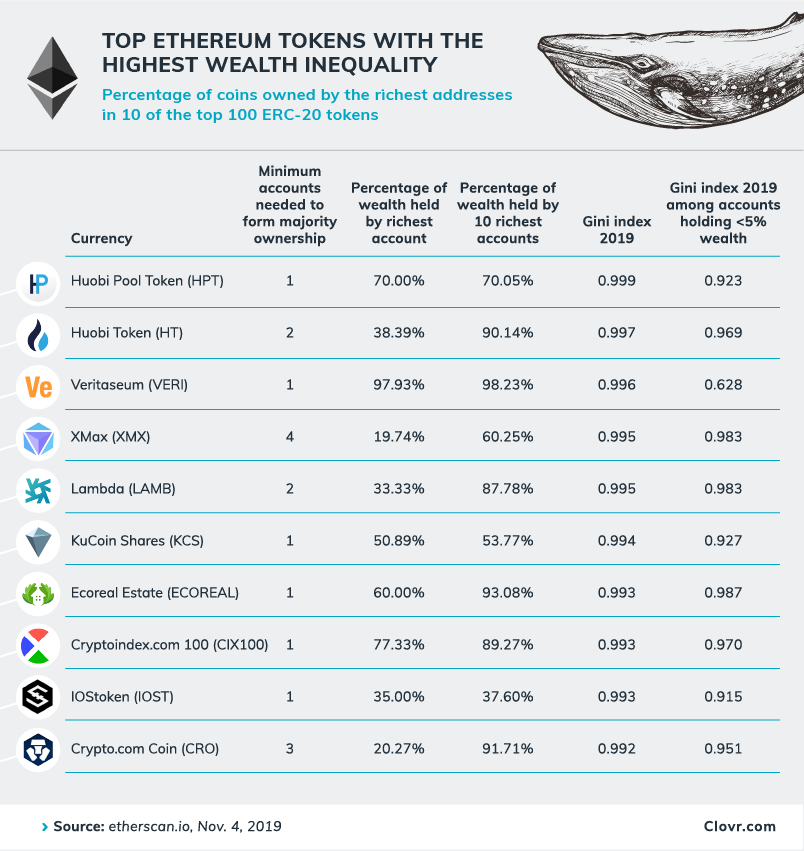 Just a Few Whales Control Most of Litecoin, Many Ethereum Tokens