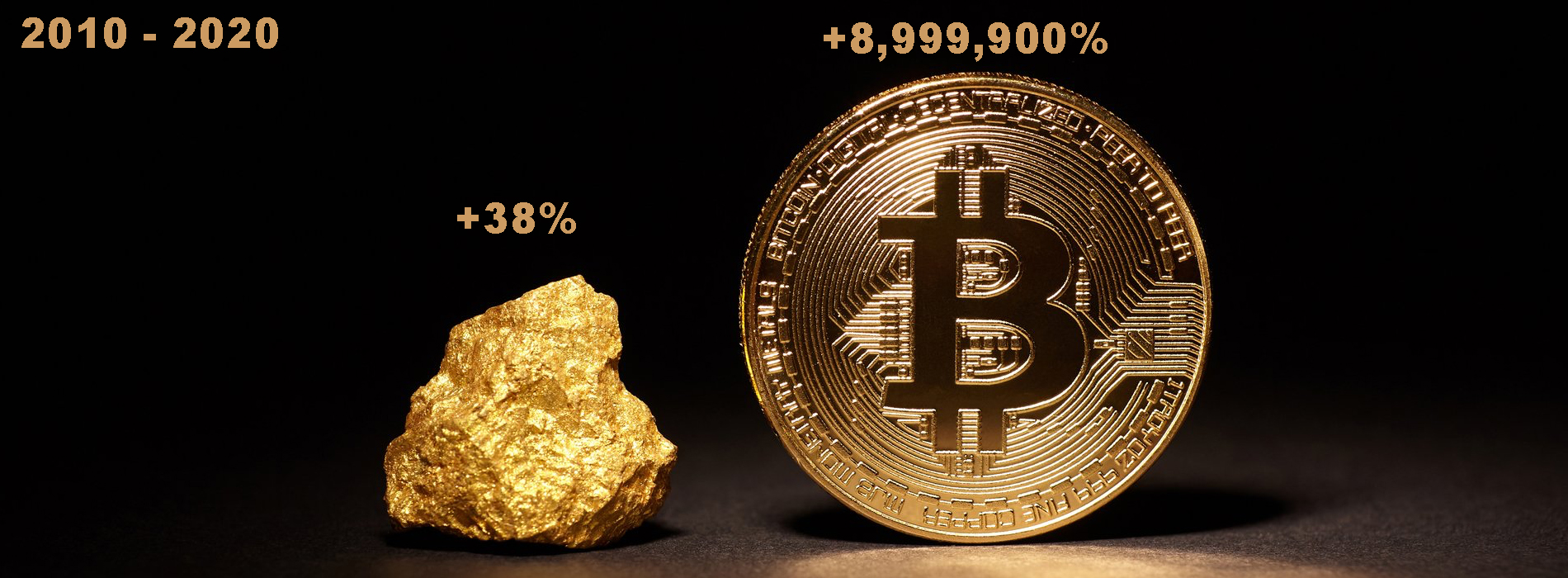 Bitcoin Gained 8.9 Million Percent Over the Last Decade