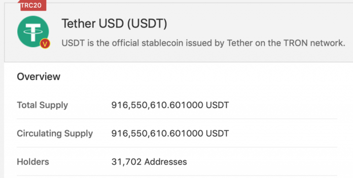 Tron-Based Tether Has Ballooned to Over 900 Million Tokens, Almost 22% of Total Supply
