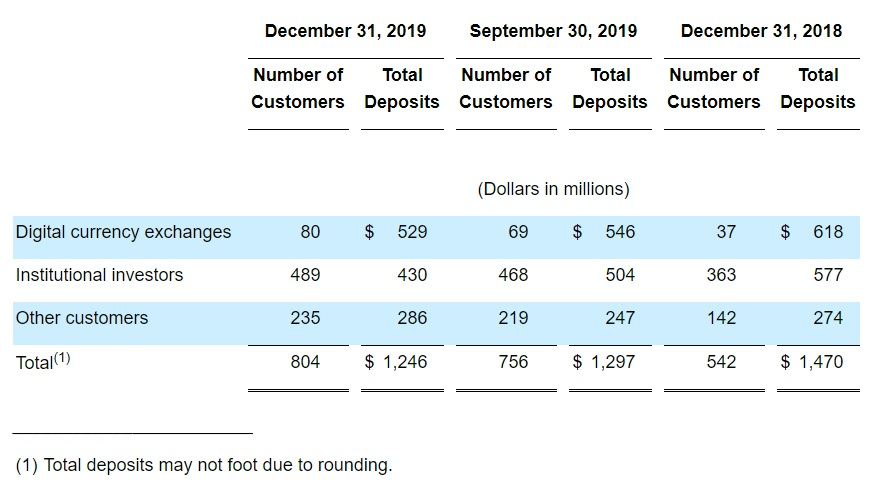 US Bank Silvergate Sees Growth in Crypto Clients, Despite Decreasing Deposits From the Sector