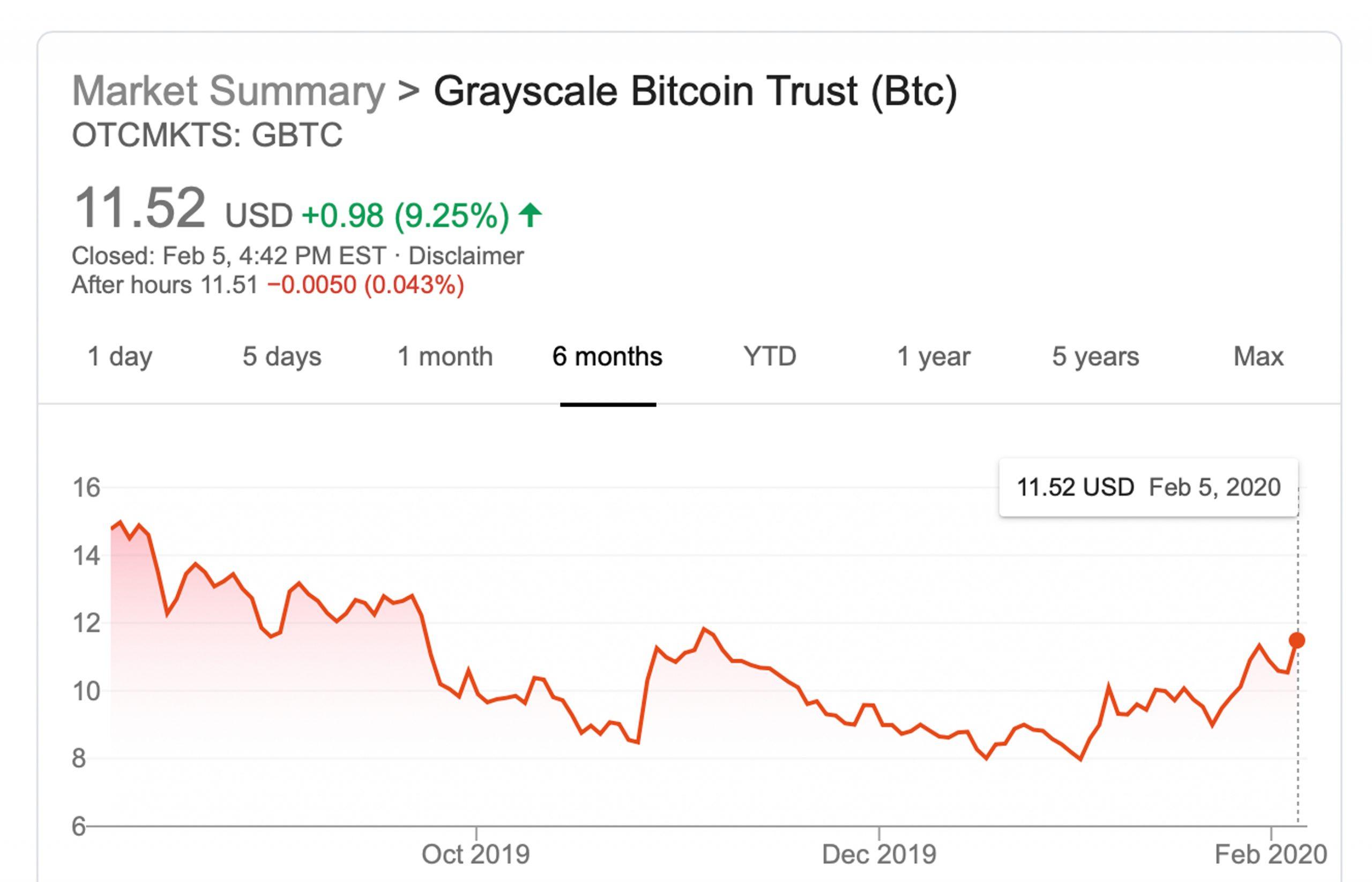 Bitcoin Trust GBTC Shares Spike Despite 30% Premium