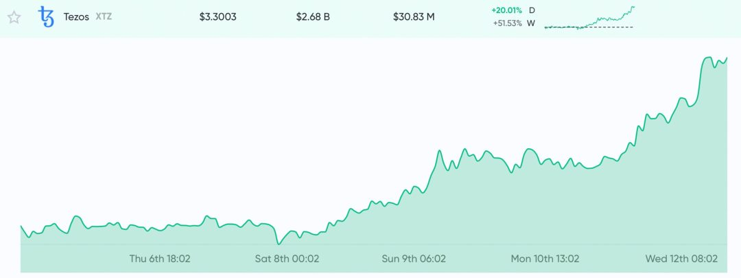 Altcoin Season Close – LINK, XTZ Heat Up With Over 700% in 12 Months