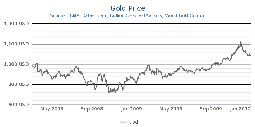 Analysts Question Gold's Safe Haven Status - 2008 Data Shows Central Banks Oversaturated Bullion Markets