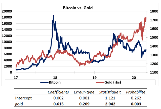 The Greatest Wealth Transfer: Economists Predict the Emergence of New Bitcoin Millionaires, BTC Capturing 3% of Gold Market