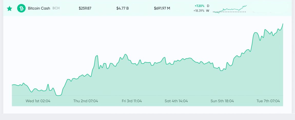 Market Update: Traders 'Buck the Trend' Pushing Crypto Market Cap Above $200 Billion