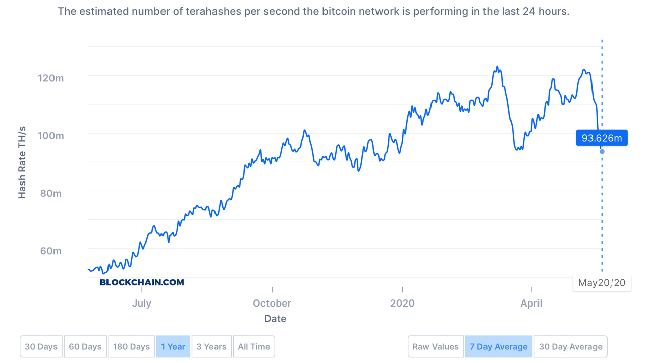 Bitcoin Hashrate Slides by 33% Since Halving - Difficulty Drops, Issues in