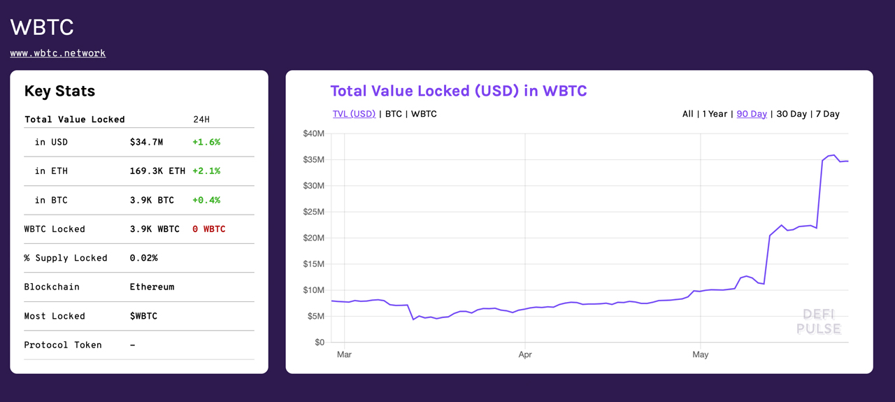 Despite Trust Model Debates, Ethereum Is Bitcoin's Largest Sidechain by Total Value Locked
