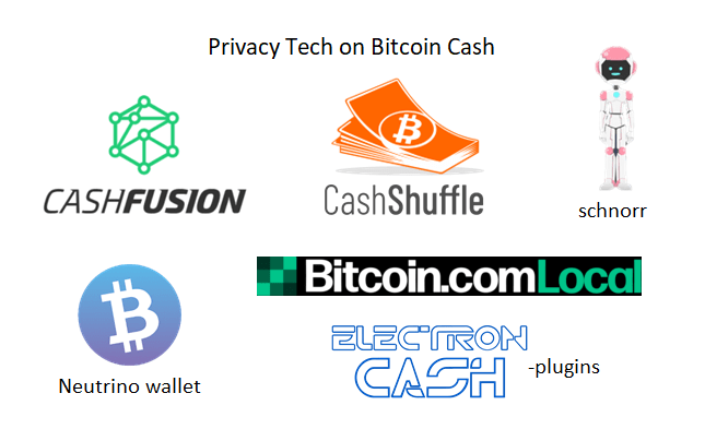 6 Privacy-Enhancing Tools That Place Bitcoin Cash Transactions Ahead of the Pack
