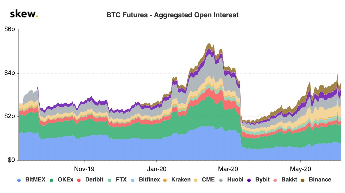 Data Shows Bitcoin Options Markets Are Maturing Much Faster Than Futures