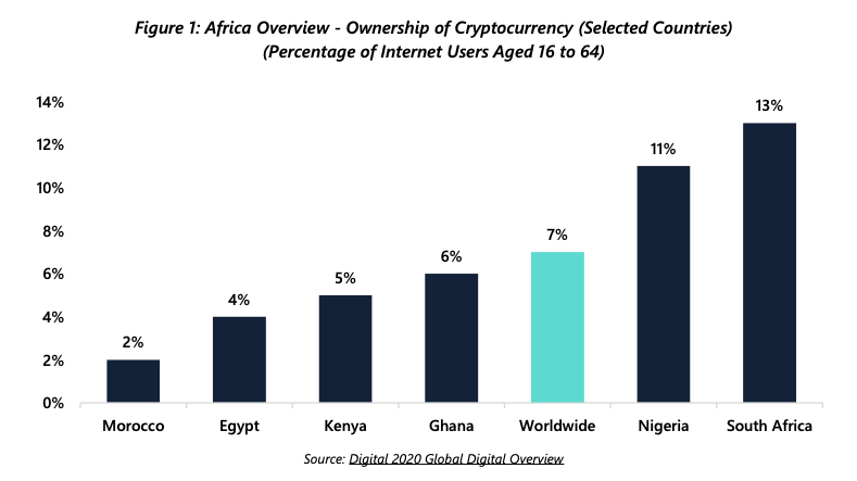Crypto in Africa